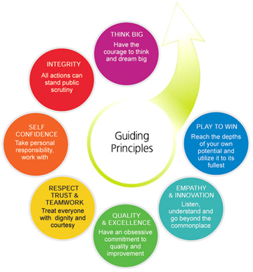 Guiding principles to our Employees